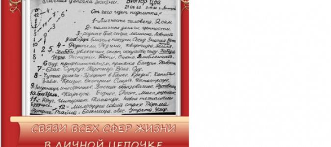 Виктор Цой - история с астрологической точки зрения