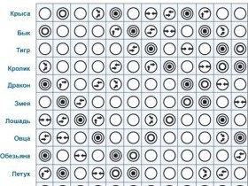 7 типов совместимости зодиаков по годам