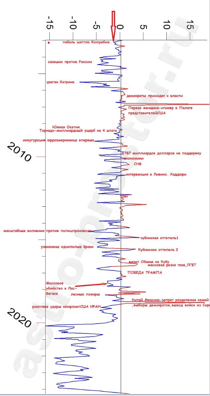 Карьерный график США