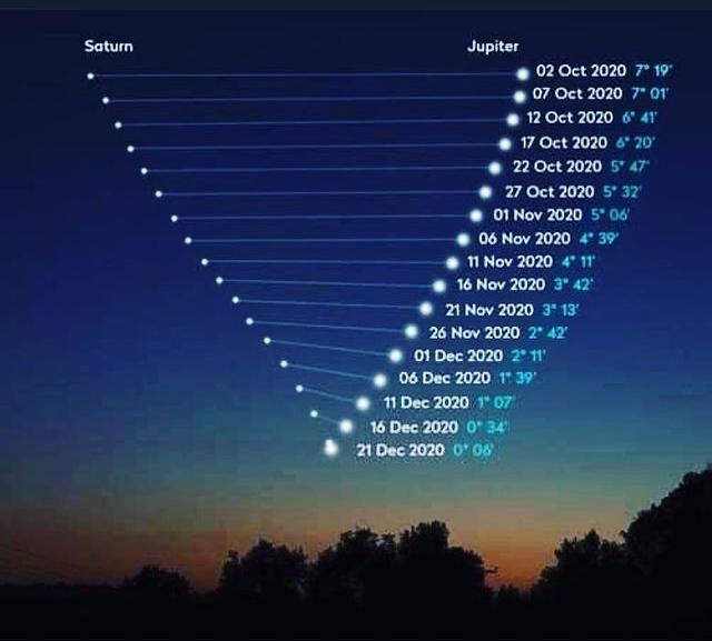 Схождение Сатурна и Юпитера 2020